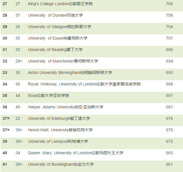 2017年TIMES英国大学排名