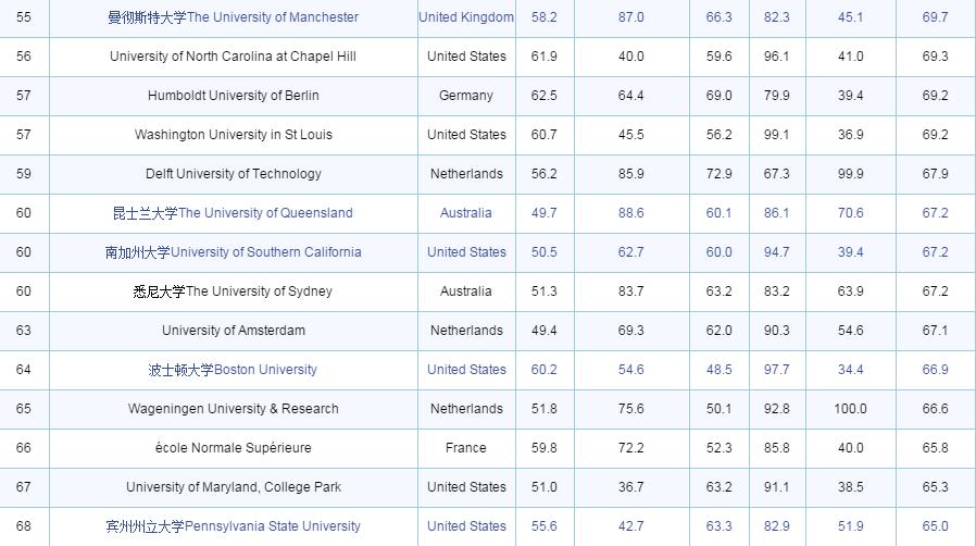 2016-2017THE世界大学排名