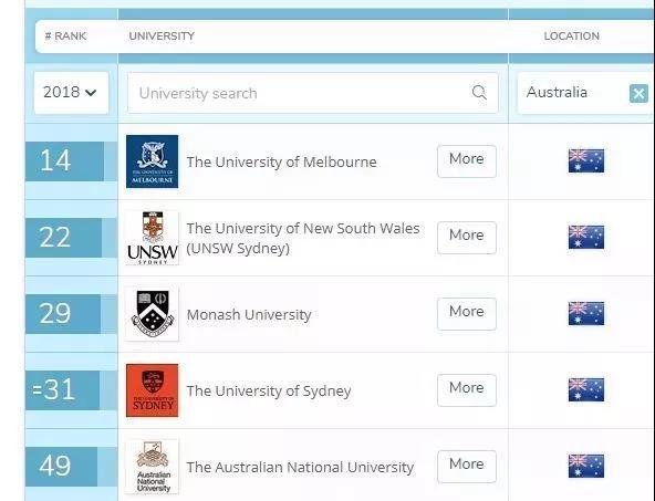 商学院排名,全球商科排名,澳洲大学商科,澳洲商学院排名