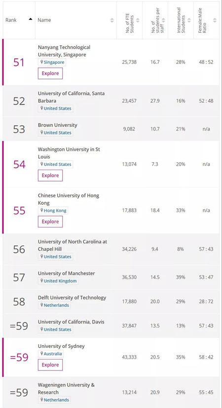 英国留学,留学申请,英国大学,英国留学申请,泰晤士排名,英国大学排名