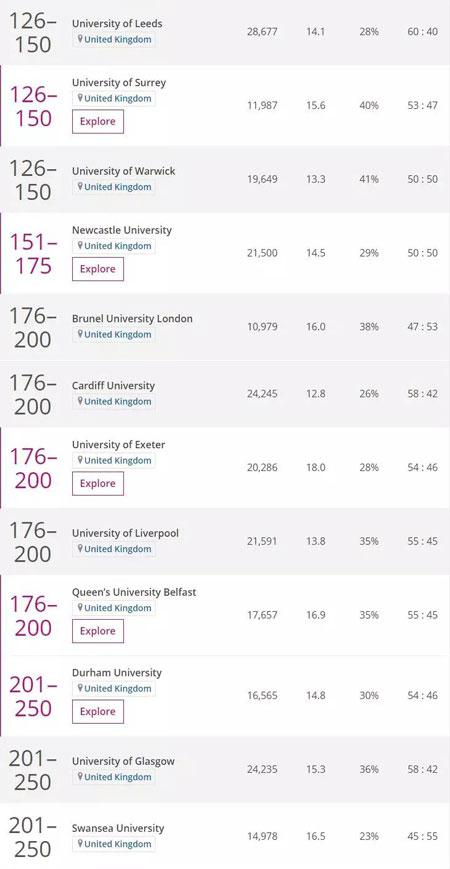 英国留学,留学申请,英国大学,英国留学申请,英国THE排名,英国学科排名