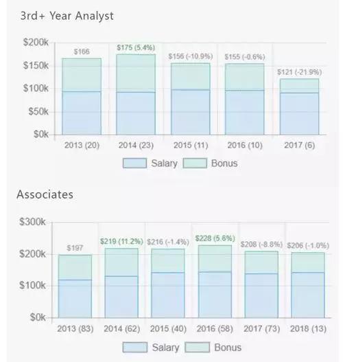 美国留学想要毕业后月薪过万?你要看看这些专业~