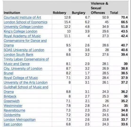 """这8所院校被评为英国最""""安全""""大学"""