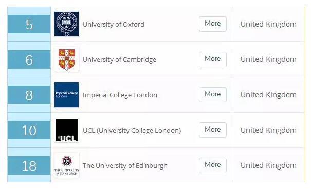 英国留学,留学申请,英国大学,英国留学申请,爱丁堡大学,QS排名