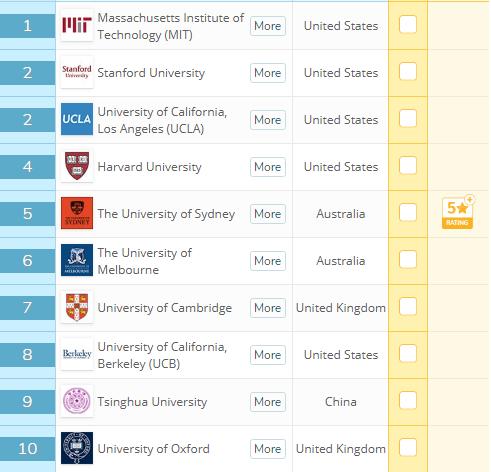 2019年QS世界大学就业能力 2019年QS澳洲大学就业能力 QS排名 澳洲大学排名 艾迪留学