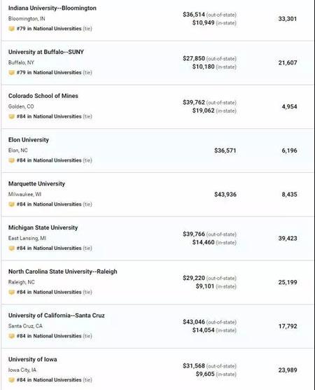 剛剛,USnews2020美國大學綜合排名出爐!