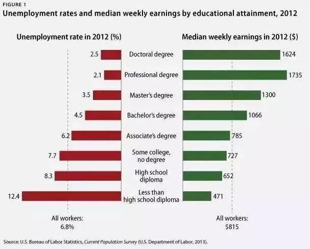 美国268所大学宣布学费再次上调,你的钱包准备好了吗?