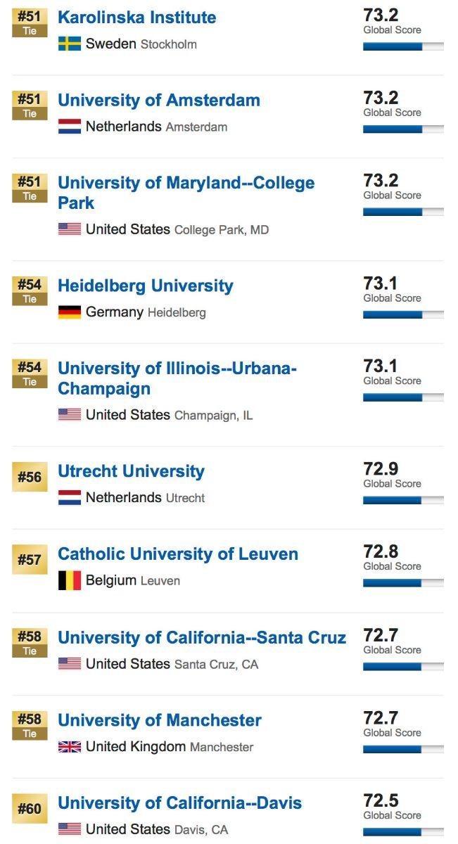 美国留学,留学申请,美国名校,美国大学,美国留学申请,usnews排名
