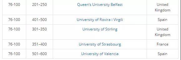 2018年THE欧洲大学教学质量排名发布,英国院校称霸榜单!