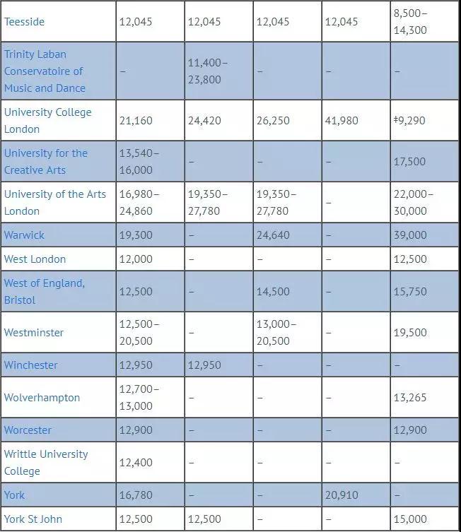 英国留学,英国大学,留学申请,英国留学申请,英国学费