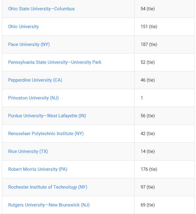USNews新发布2018国际学生最佳大学排名,这才是留学生的Top150!