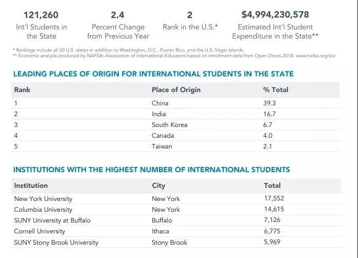 美国留学,留学申请,美国名校,美国留学申请,美国加州留学,美国本科留学