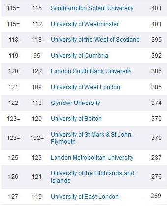 英国留学,TIMES排名,泰晤士排名,2016年英国大学排名
