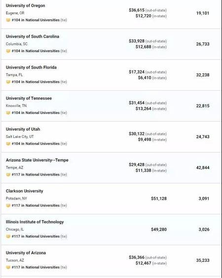 刚刚,USnews2020美国大学综合排名出炉!