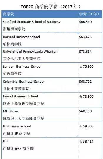 美国留学MBA,美国MBA学费,美国大学MBA,美国MBA赚钱