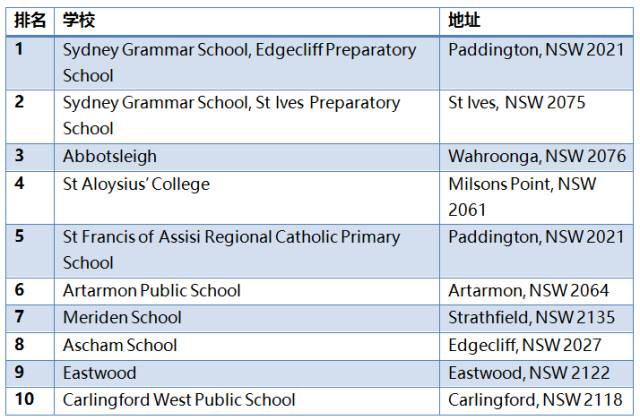 澳洲小学申请,澳洲小学排名,澳洲悉尼小学,澳洲墨尔本小学,澳洲中小留学