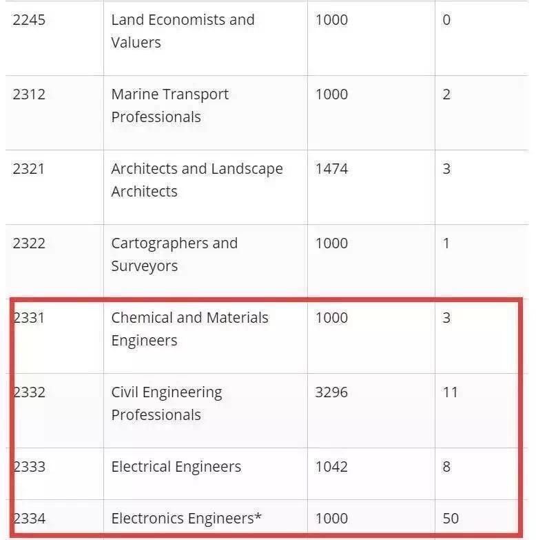 澳洲移民新政,澳洲移民配额,澳洲移民留学,澳洲移民专业
