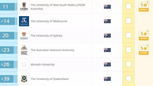 澳洲会计专业,澳洲留学申请,澳洲会计硕士,澳洲硕士课程,澳洲热门专业
