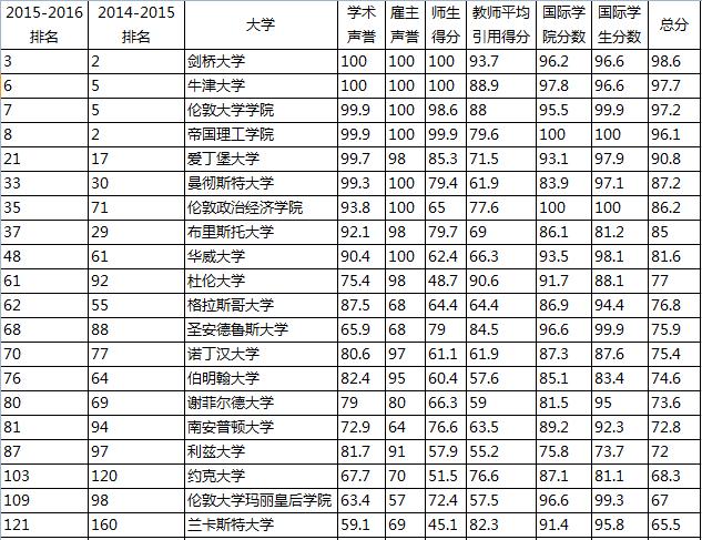 英国留学,出国留学,QS排名,TIMES排名,英国大学排名