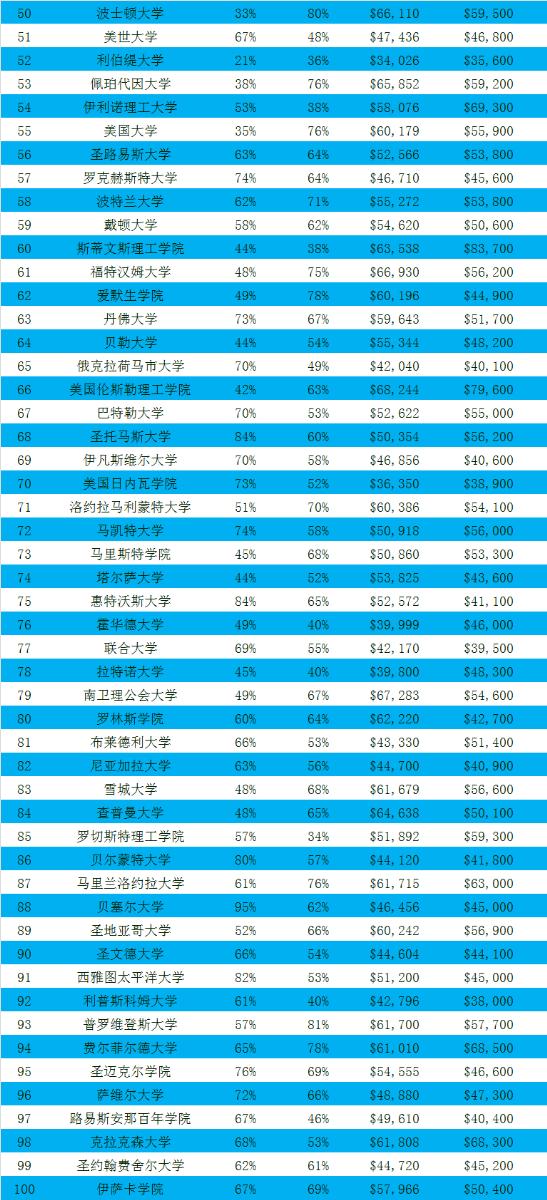 美国最有价值大学排名