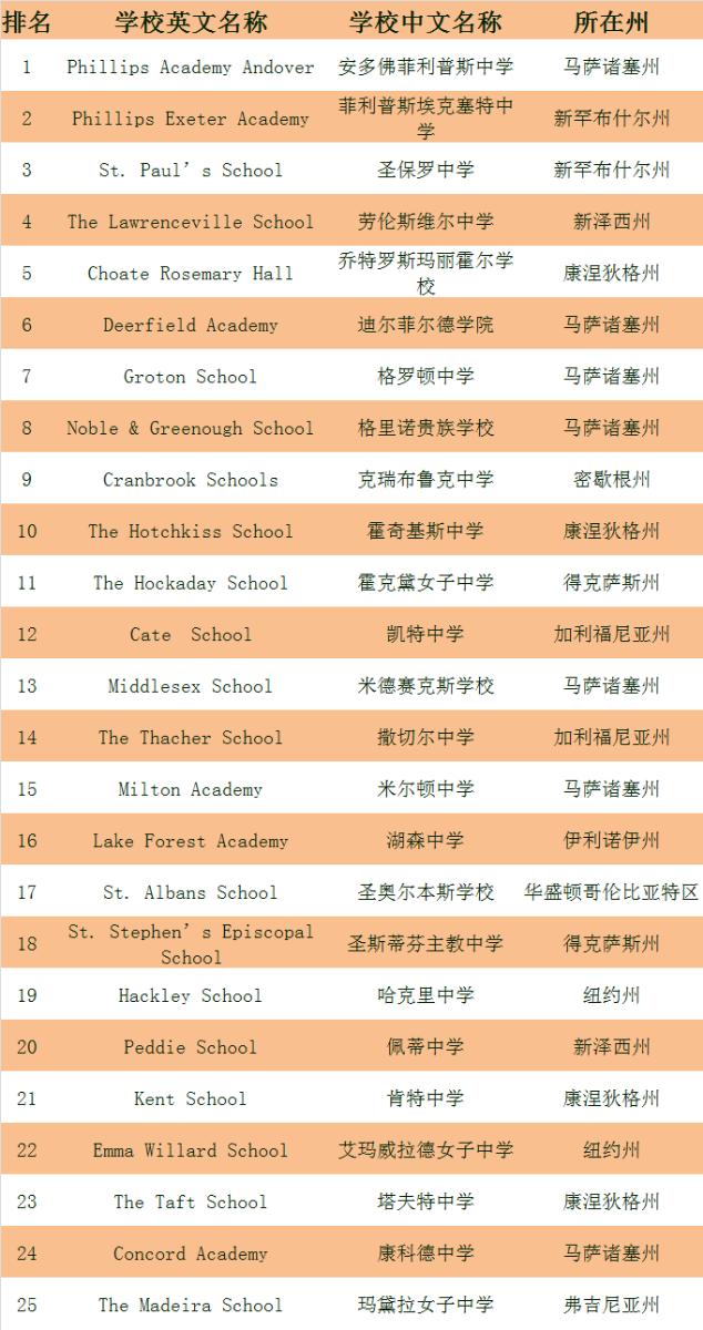 美国寄宿高中排名