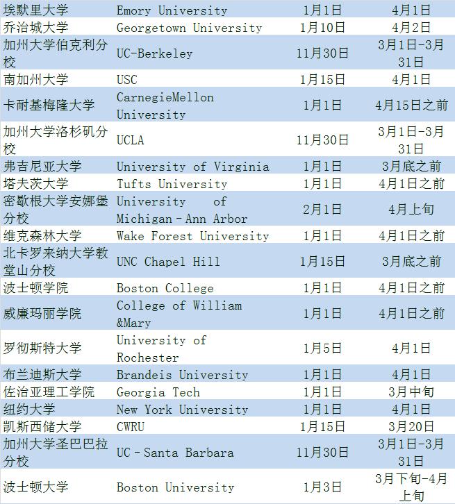 2018美国大学本科常规申请放榜时间