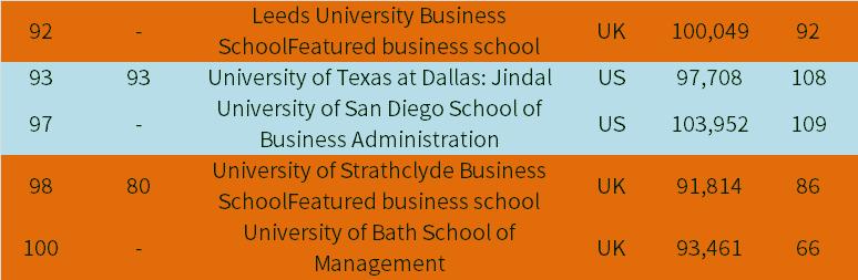 英国美国MBA商学院2018金融时报MBA英国商学院美国商学院排名