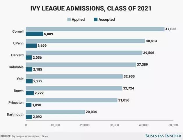 美国留学数据,美国常青藤录取,常青藤2021届录取数据,美国留学录取率低,美国名校