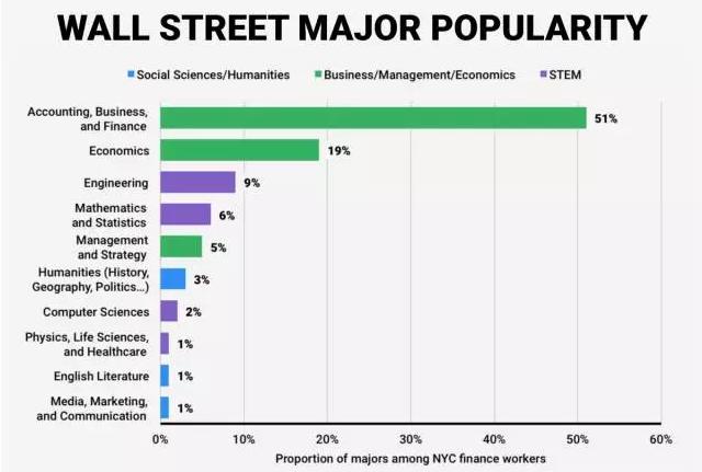 美国留学专业,美国金融专业,美国华尔街喜爱专业,美国商科专业