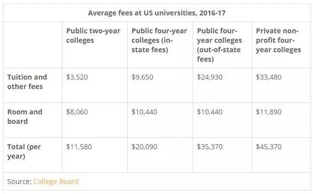 美国留学费用,美国生活费,美国大学申请费,美国费用开销