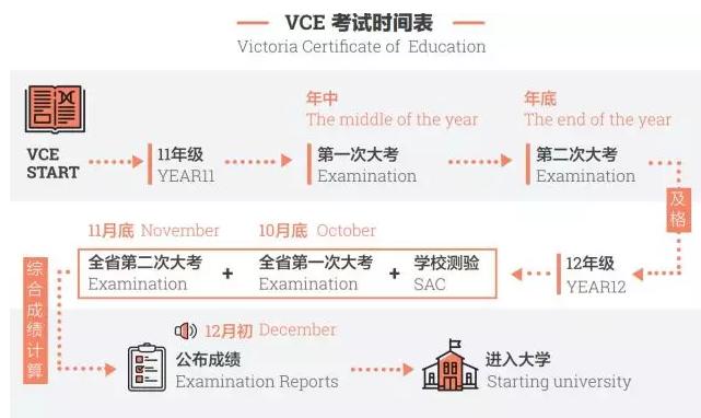 澳洲墨尔本留学,墨尔本中学申请,维州高考,澳洲VCE考试,VCE考试介绍