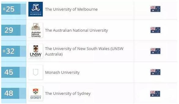 澳洲留学商科,澳洲大学商科专业,澳洲商科申请,澳洲商科优势,澳洲商科牛校