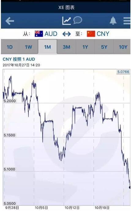 澳币下跌,澳币汇率下降,留学换汇,澳洲留学,留学成本