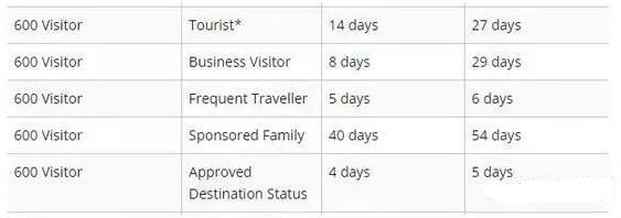 澳洲签证办理,澳洲签证审理,澳洲学生签证,澳洲陪读签证,澳洲旅游签证