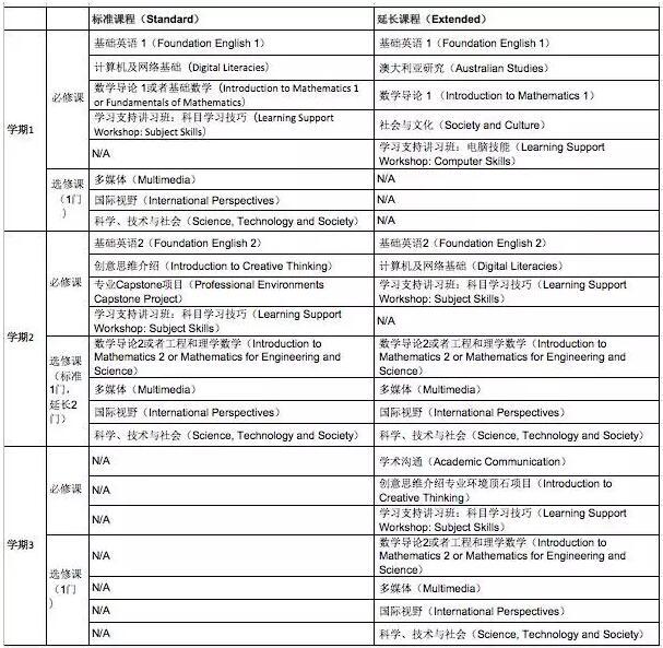 悉尼科技大学学院,悉尼科技大学预科课程,UTS预科课程