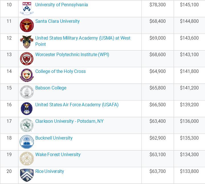 美国商科专业毕业生起薪调查