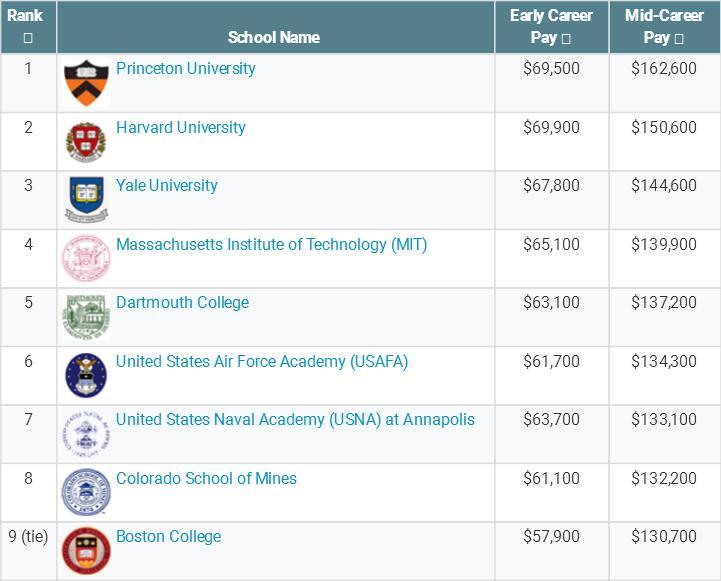 美国物理生命科学类专业毕业生起薪调查