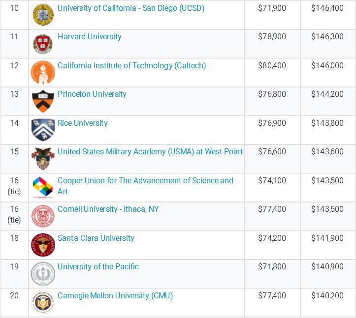 美国工程类专业毕业生起薪调查