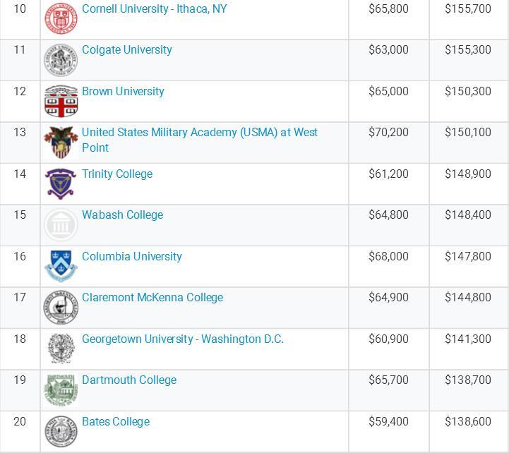 美国社科类专业毕业生起薪调查