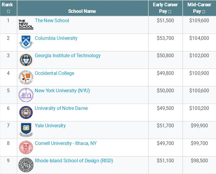 美国艺术类专业毕业生起薪调查