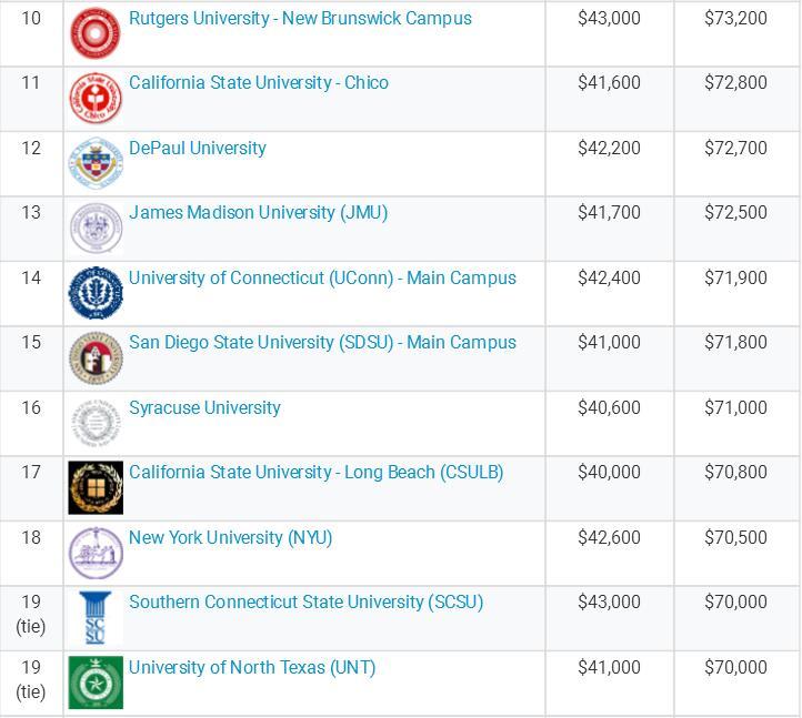 美国教育类专业毕业生起薪调查