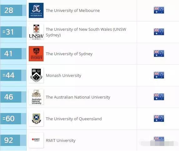 留学专业,澳洲专业排名,澳洲大学,澳洲专业课程