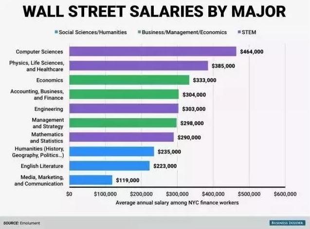 高薪专业,华尔街高薪岗位,澳洲留学,澳洲高薪专业,澳洲大学