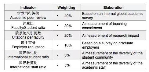 QS世界大学排名的考量因素