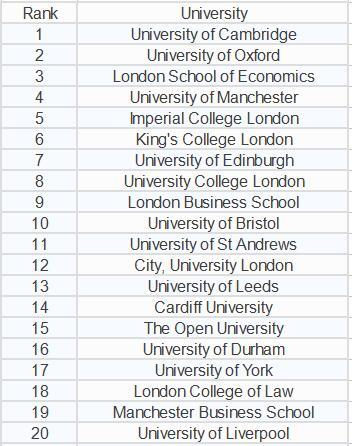 THE英国大学就业是毕业排名
