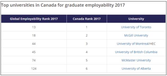 Times2017世界大学就业能力排名 加拿大大学就业能力排名 加拿大教育中心
