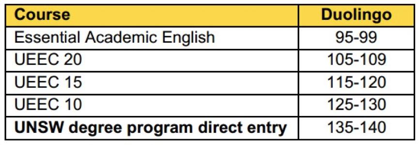 <a href='' target=_blank>UNSW学位课程及语言班成绩要求 UNSW Global接受Duolingo</a>