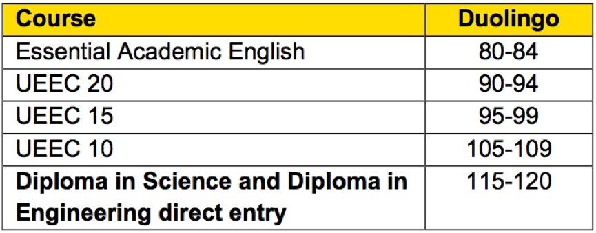 UNSW学位课程及语言班成绩要求 UNSW Global接受Duolingo