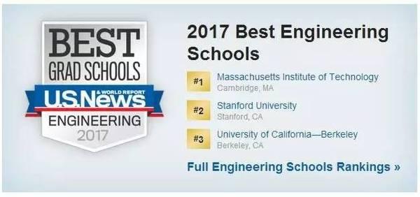 美国最佳工程学院,USNEWS美国大学排名,美国大学,美国工程学院