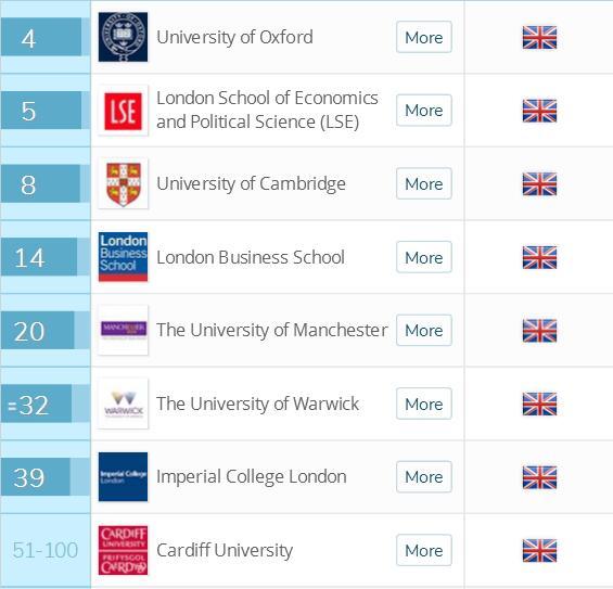 2018英国留学十大皇冠娱乐平台排名会计与金融皇冠娱乐平台